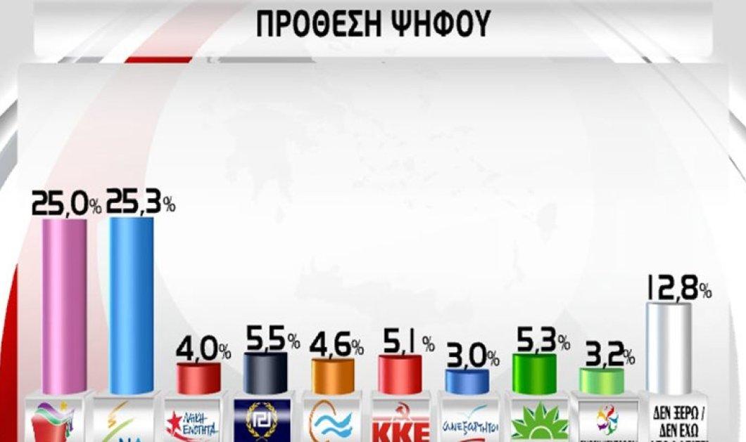 Εκλογές 2015: Οριακή ανατροπή στα γκάλοπ - Πέρασε μπροστά η Νέα Δημοκρατία με ποσοστό 25,3%  - Κυρίως Φωτογραφία - Gallery - Video