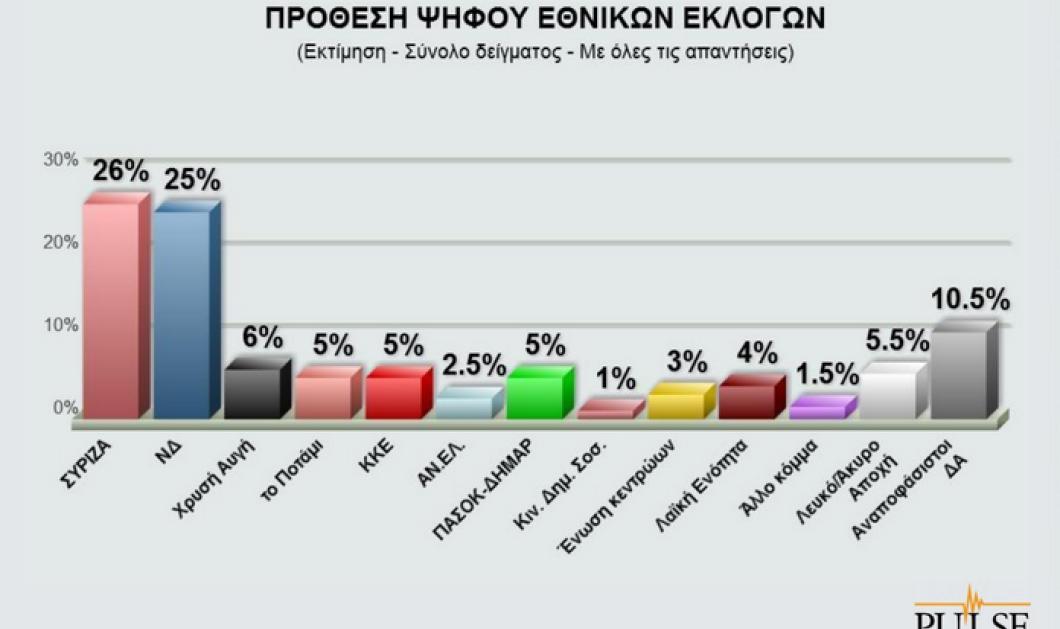 Εκλογές 2015: Δημοσκόπηση Pulse: Μάχη στήθος με στήθος για ΣΥΡΙΖΑ - ΝΔ  - Κυρίως Φωτογραφία - Gallery - Video