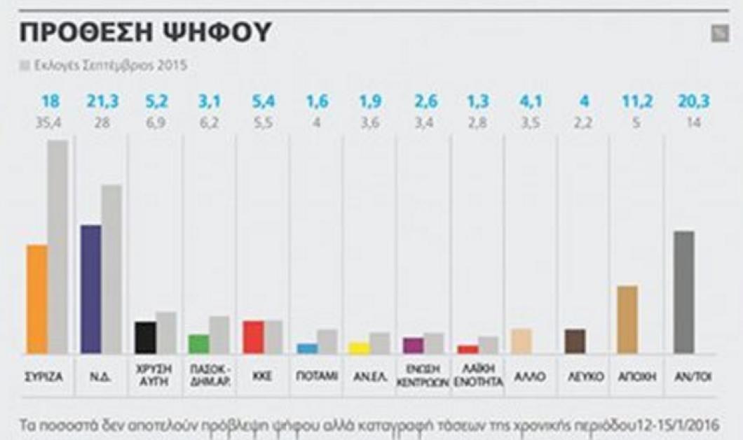 Προβάδισμα 3,3% για τη ΝΔ έναντι του ΣΥΡΙΖΑ δίνει νέα δημοσκόπηση της Alco - θετική η εκλογή του Κ. Μητσοτάκη για 1 στους 2 - Κυρίως Φωτογραφία - Gallery - Video
