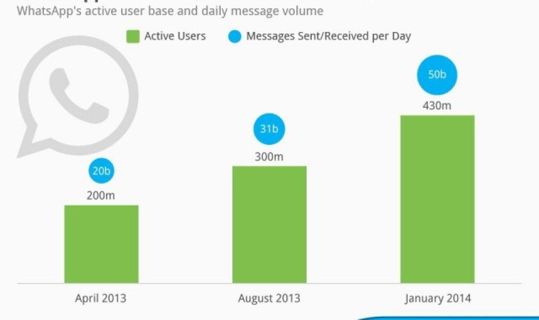 Το WhatsApp φτάνει τους 430 εκατ. χρήστες και τα 50 δισ. μηνύματα ημερησίως!  - Κυρίως Φωτογραφία - Gallery - Video